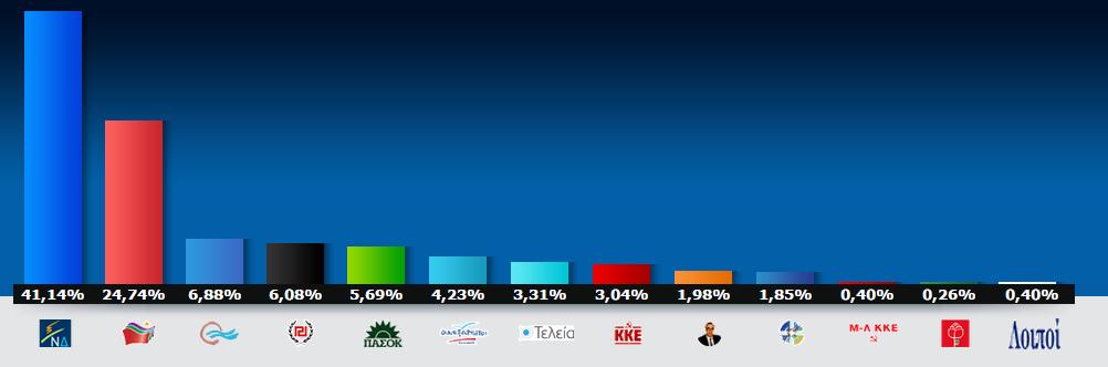 Αποτελέσματα από τα εκλογικά τμήματα Μπατσίου
