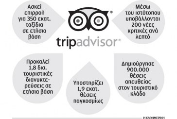 Το TripAdvisor άλλαξε τον τρόπο βαθμολόγησης των ξενοδοχείων