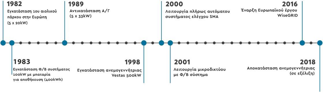 Ιστορικό εφαρμογών