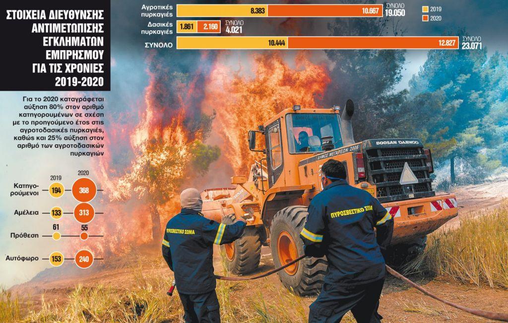 Πυρκαγιές: Η αμέλεια καίει την Ελλάδα